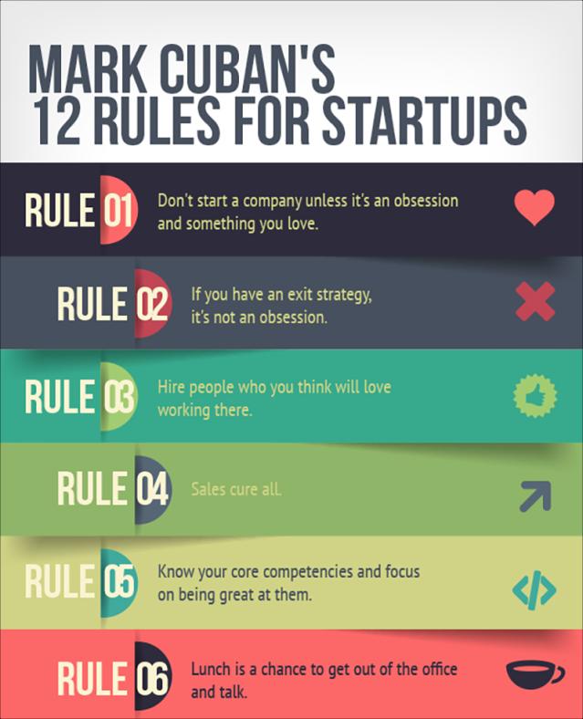 Entrepreneurship-mark-cuban-12-rules-infographic